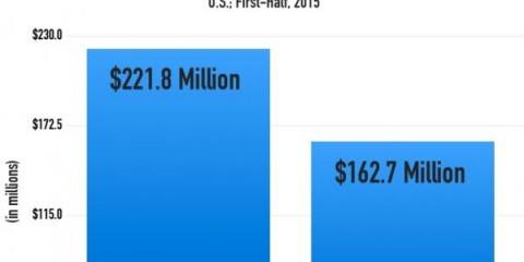 Le marché americain du vinyle a généré plus d'argent que le streaming gratuit, en 2015